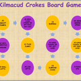 Kilmacud Crokes Hurling Challanges